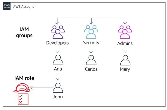 A role created that John, the developer, can assume to gain security permissions