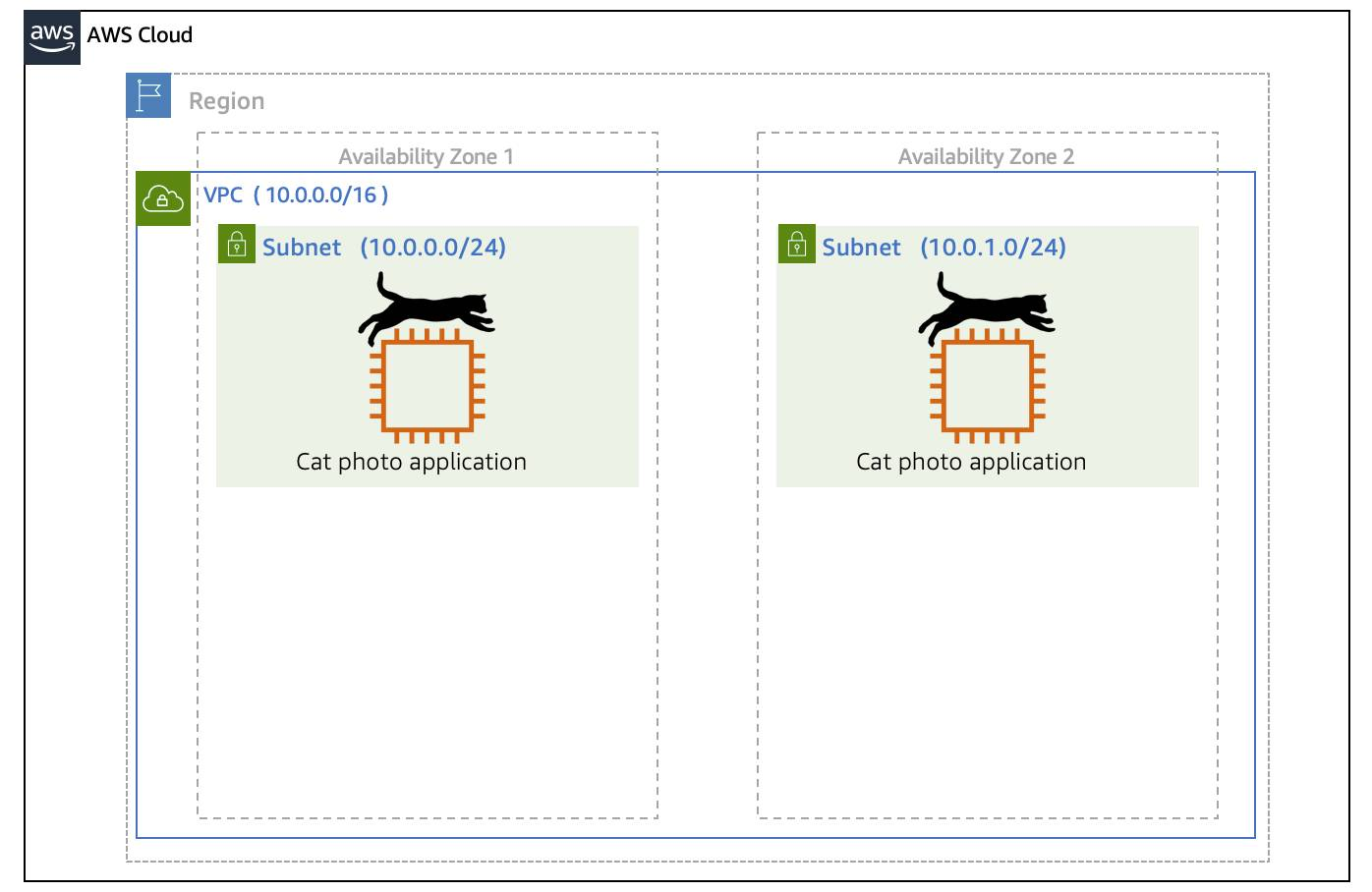 Two cat photo applications with Amazon EC2 instances in two separate Availability Zones in a VPC in a region