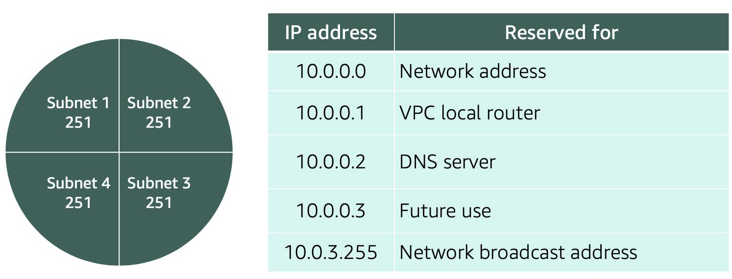 4 subnets with 251 IP addresses each. The other five IP addresses are reserved for Network address (10.0.0.0), VPC local router (10.0.0.1), DNS server (10.0.0.2), Future use (10.0.0.3), and The Network broadcast address (10.0.3.255)