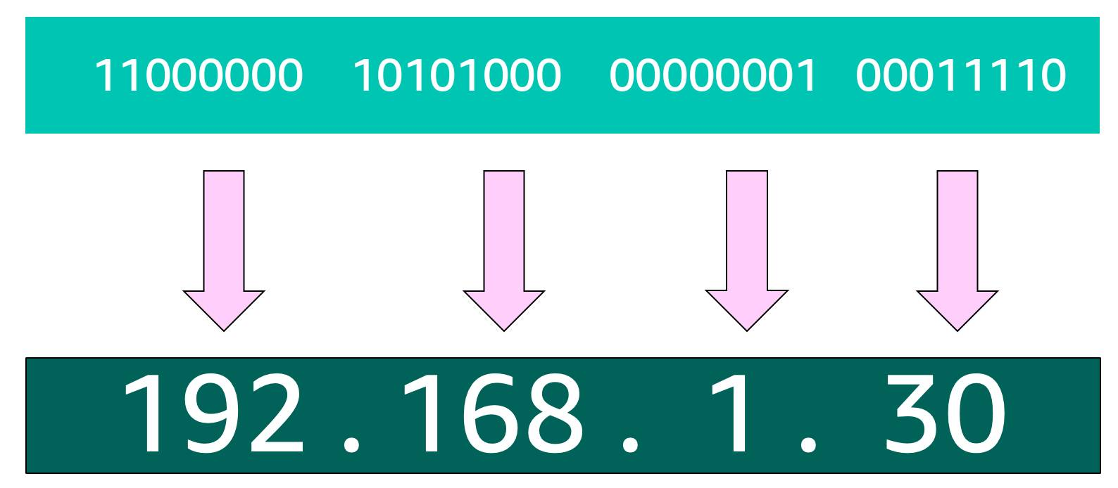 The 32-bit address above, grouped into four groups of 8 bits, and translated to decimal format: 192.168.1.30