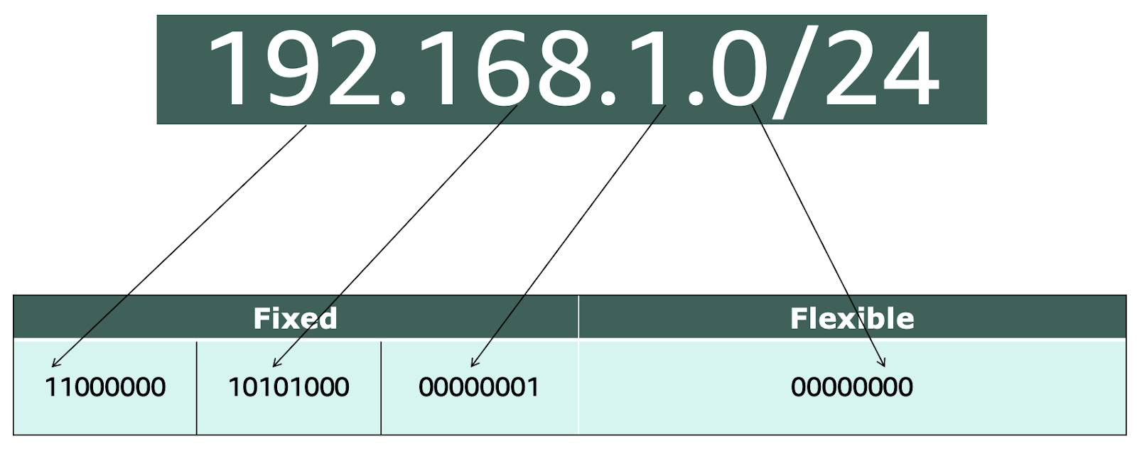 CIDR notation 192.168.1.0/24, broken up into binary: 11000000 10101000 00000001 000000000. The first 24 bits are fixed, and the last 8 bits are flexible.