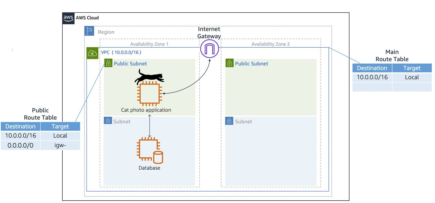 A public route table associated to a public subnet. An internet gateway attached to the VPC. Traffic can flow from the EC2 instance to the internet gateway.