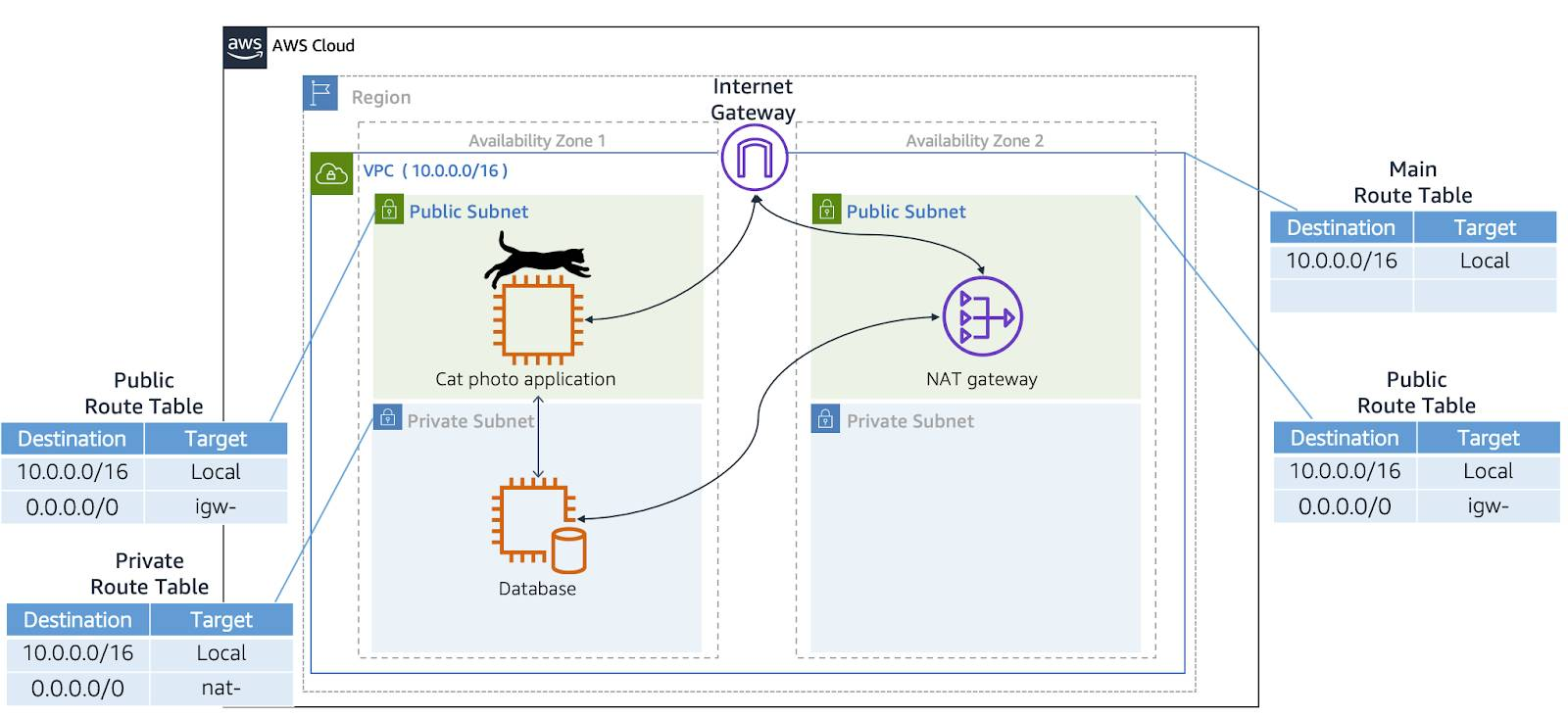 VPC with two public and two private subnets. A public route table is associated with the public subnets and a private route table is associated with the private subnets. There is also an internet gateway and a NAT gateway.