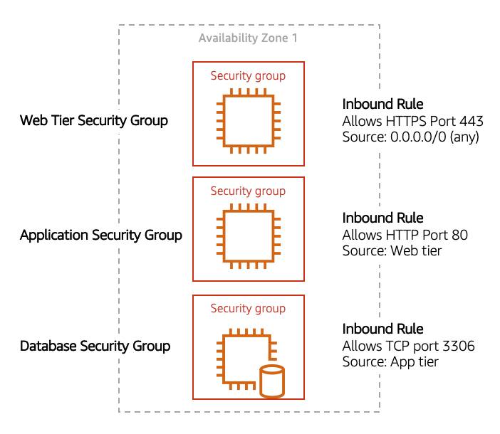 Shows three tier application, each tier has its own security group: web, application, and database. Web tier accepts traffic from anywhere, app tier only accepts traffic from the web tier, and the database only accepts traffic from the app tier.