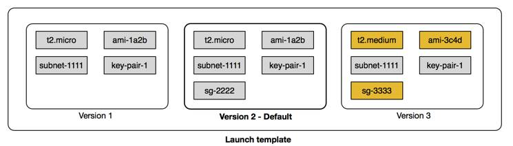 Three versions of a launch template, outlining the EC2 instance you want to launch such as instance type like t2.micro, AMI ID like ami-1a2b, the subnet like subnet-1111, key pair like key-pair-1, and more.