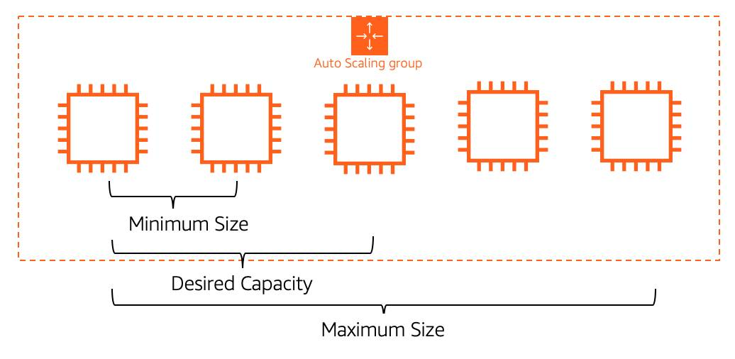 An EC2 Auto Scaling Group with five EC2 instances. The minimum size is two, the desired capacity is three, and the maximum size is five.