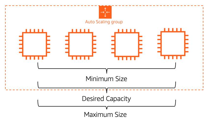 An EC2 Auto Scaling group with four EC2 instances. The minimum, maximum, and desired capacity are all set to four.