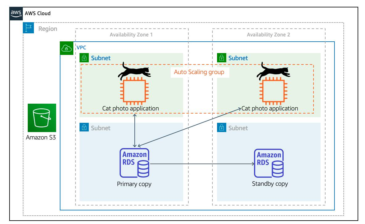 An Auto Scaling group wrapped around EC2 instances spanning multiple Availability Zones, connected to a primary Amazon RDS database that replicates to a standby RDS database. An example of what Auto Scaling would look like for your cat photo application.