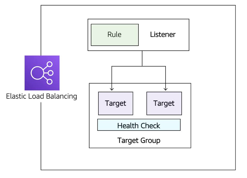 A load balancer is made up of listeners, target groups, rules, and health checks.
