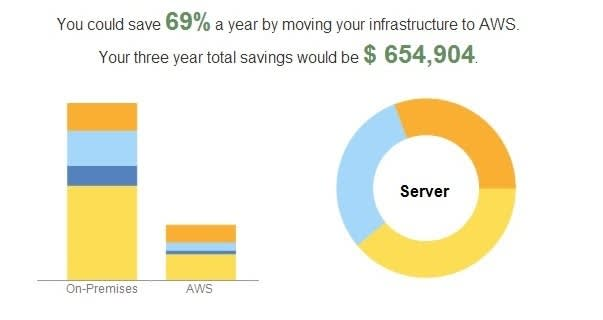 TCO Calculator report showing a detailed cost comparison between On-Premises and AWS servers with possible savings of 69% per year by moving the infrastructure to AWS and 3-year total savings of $654,904