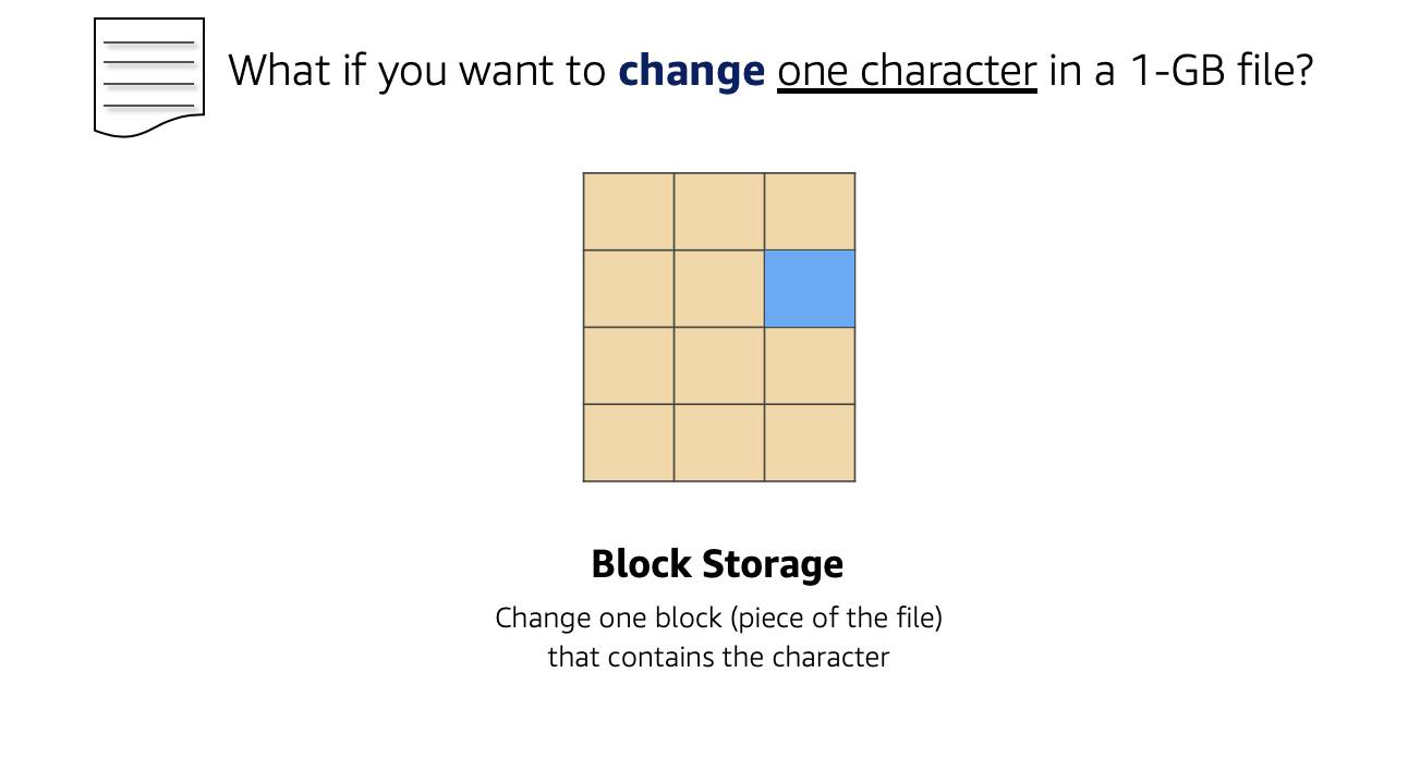 What if you want to change one character in a 1-GB file? A blue block in a series of yellow blocks to represent the changed block when you change one character in a 1 GB file