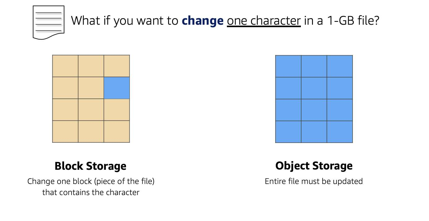 What if you want to change one character in a 1-GB file? Difference between block storage and object storage when changing one character in a 1-GB file. Object storage updates the entire file—all blocks are blue indicating the entire file.