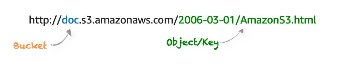 A URL that uniquely identifies an object as described in the next paragraph