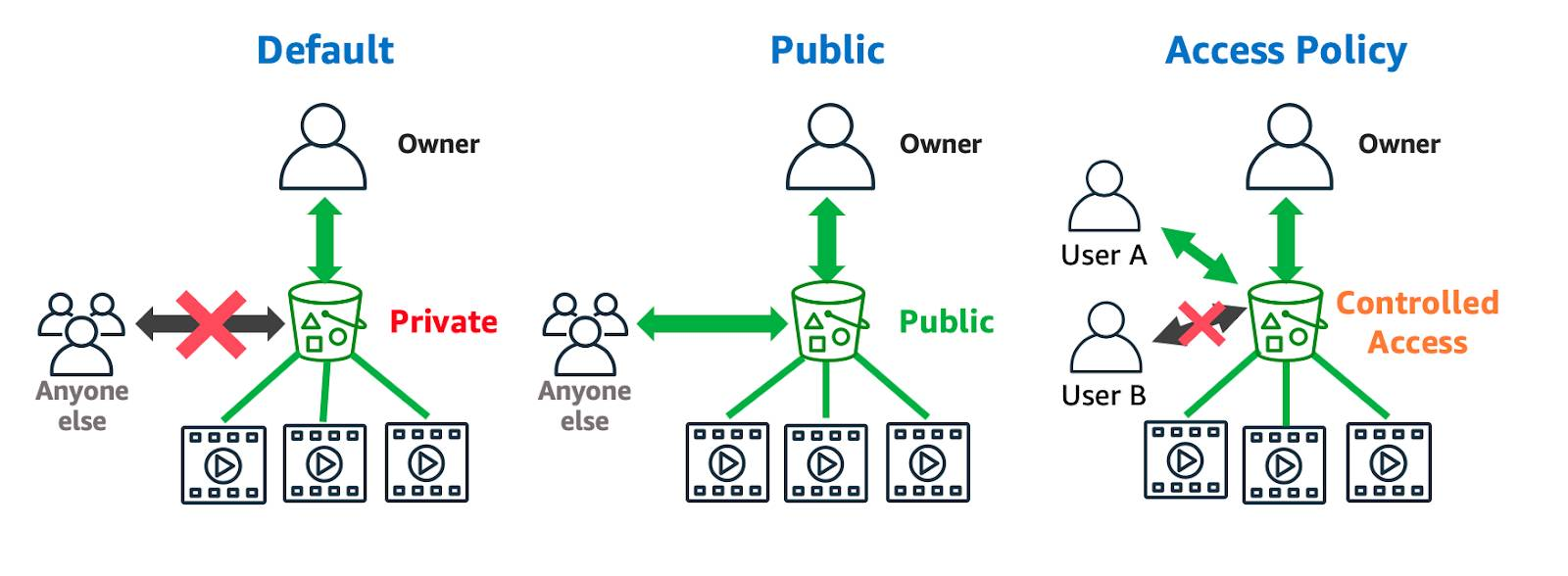 Diagram shows three connectivity options for S3: default where only the owner has access to three video assets in a bucket and Anyone else is prohibited, Public where everyone has access, and Access Policy where granular permissions give the Owner and User A access but not User B.