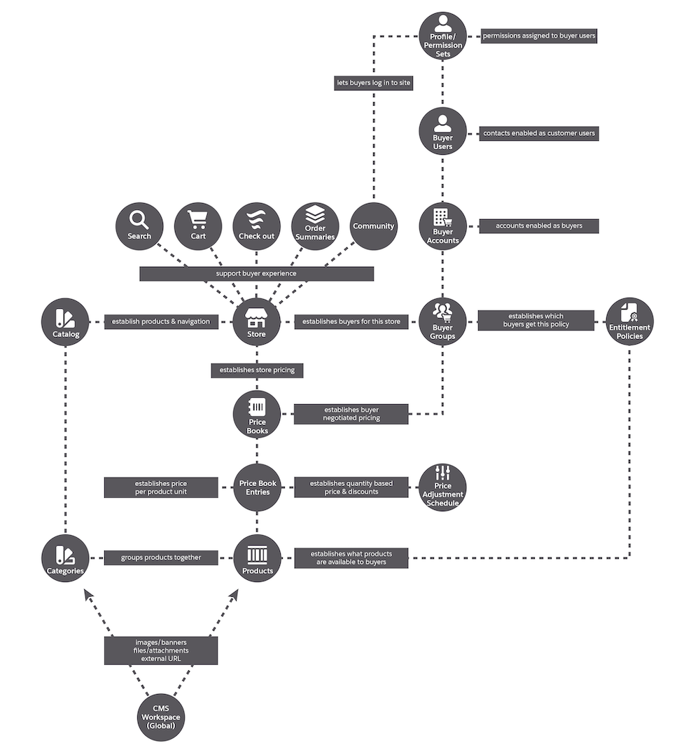 Data model of B2B Commerce, with interconnected objects all somehow connected to the store.