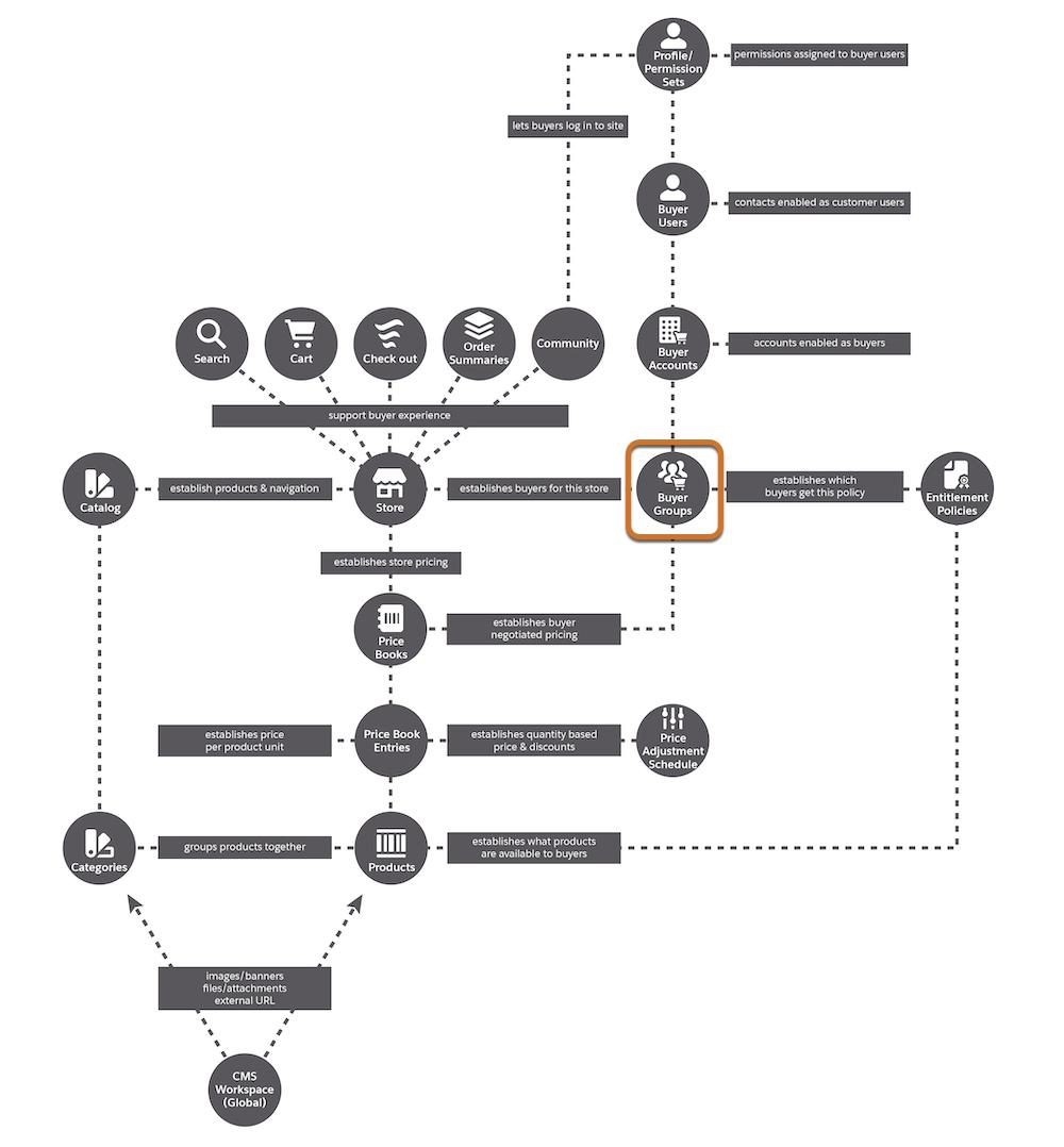 B2B Commerce data model highlighting buyer groups.