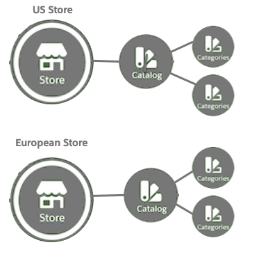 US Store and European Store each have their own catalog, which has two categories each.