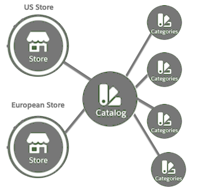 A US and European store are associated with one catalog, which has four categories.