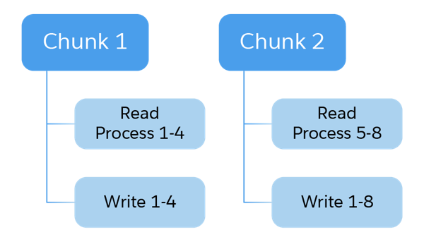 Example showing read, process, and write in chunks of 4     orders