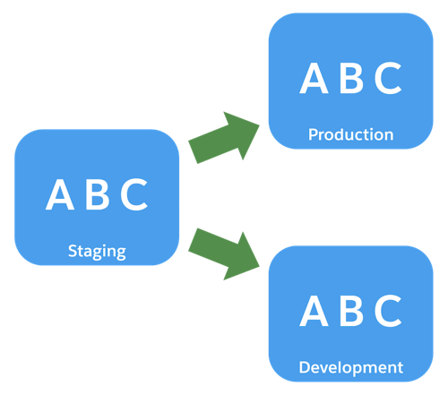 Catalogs A, B, and C are on all instances: staging, development, and production.