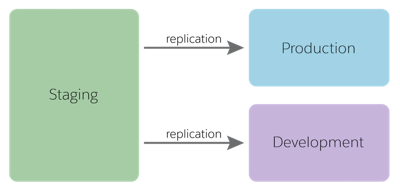 A developer uploads code from the developer's machine to a sandbox. Code deployment can also be done from the local machine to staging.