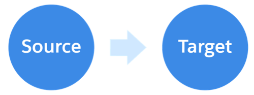 The source and target instances