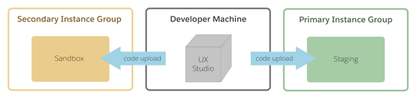 Replication pushes data and code from a staging instance to production and development instances.