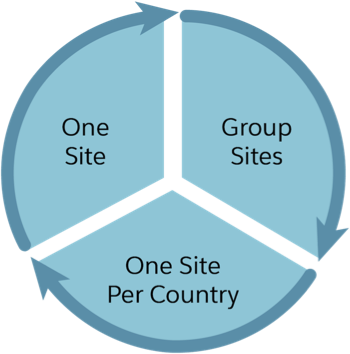 One site, group sites, or one site per country