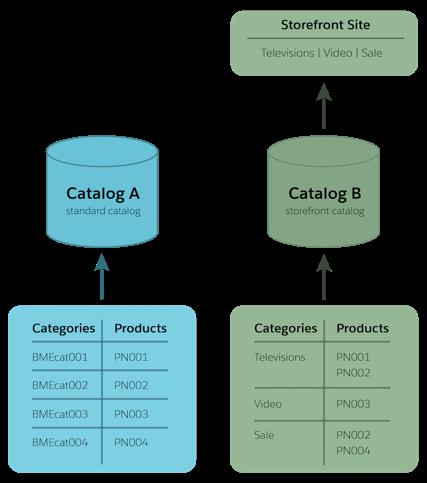 ベストプラクティスは、マスターとストアフロントの 2 種類のカタログを使用することです。