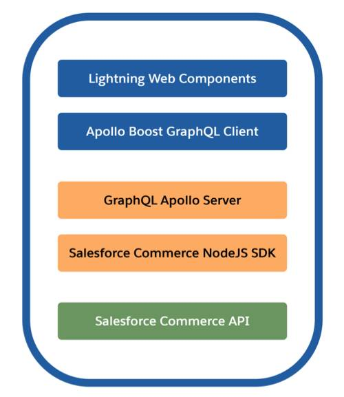 The Sample App consists of Lightning Web Components at the front-end, GraphQL and the Salesforce Commerce Node.js SDK in the middle, and the Salesforce Commerce API at the back end.