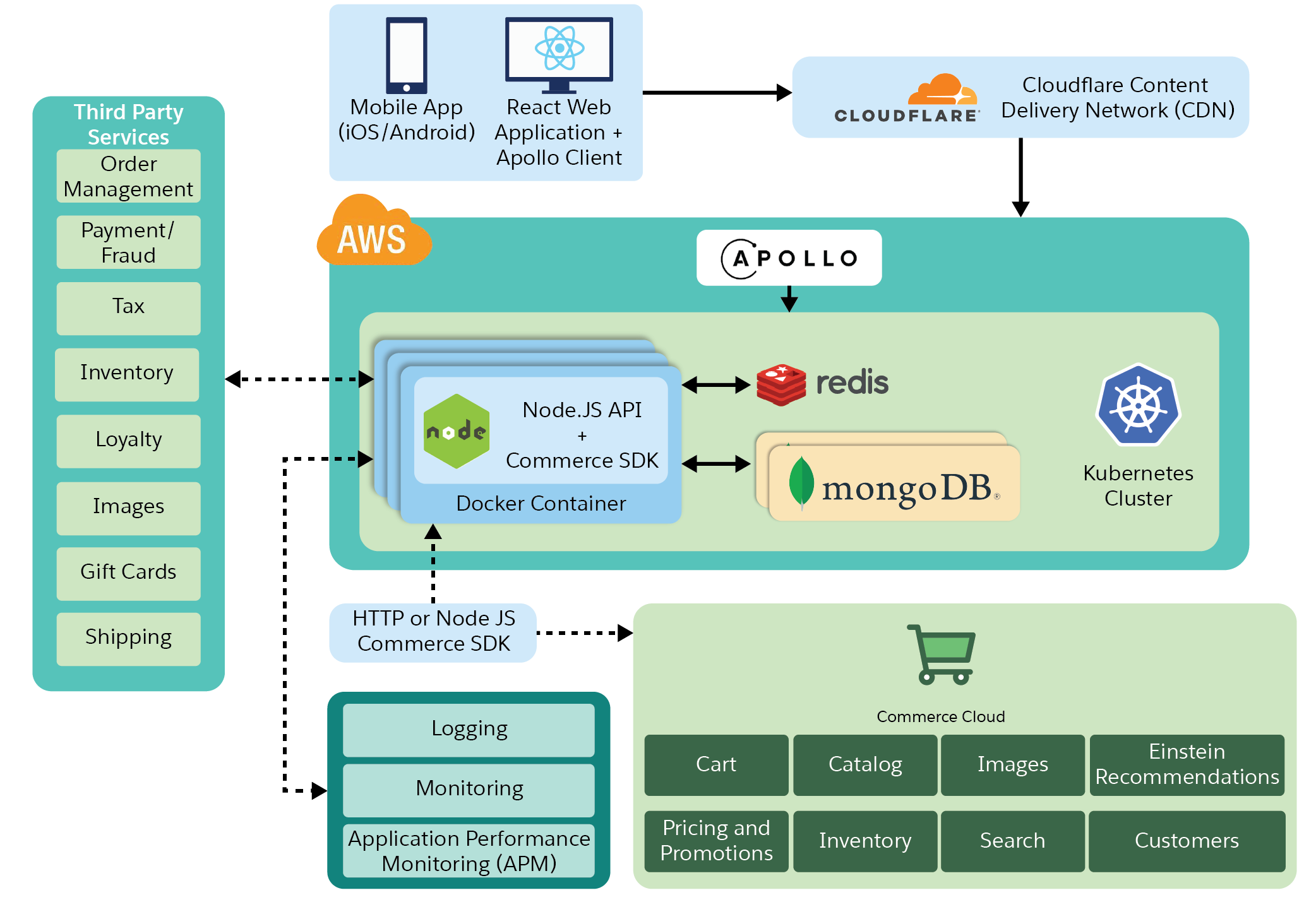A sample architecture includes components such as the CloudFlare CDN, Amazon API Gateway, Apollo, B2C Commerce, and third-party services.