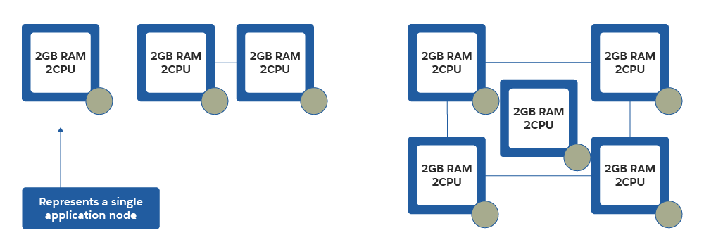 Horizontal scaling allocates more application nodes to a cluster to achieve optimal performance under higher workloads.