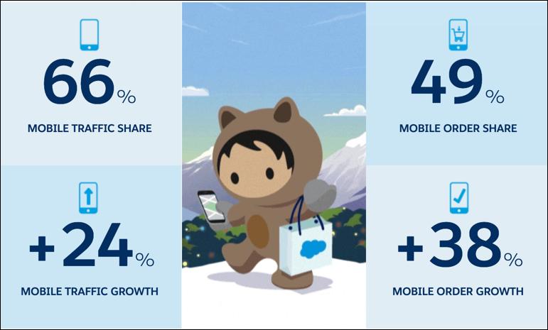 モバイルトラフィックのシェアは 66%、モバイル注文のシェアは 49%、モバイルトラフィックの伸び率は + 24%、モバイル注文の伸び率は + 38% です。