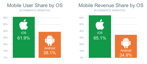 A chart comparing mobile usage and revenue between iOS and Android, showing a clear advantage for iOS.