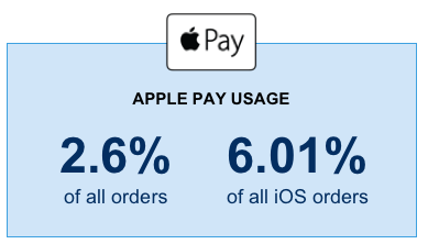 Apple Pay usage is 2.6 percent of all orders, and 6.01 percent of all iOS orders.