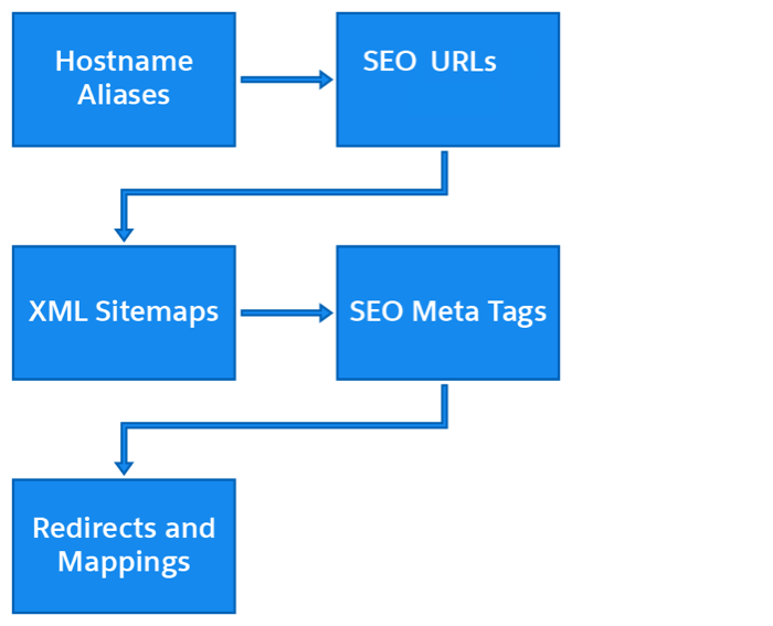 B2C Commerce offers multiple ways to improve SEO, including hostname aliases, SEO URLs, XML sitemaps, SEO meta tags, and redirects and mappings.