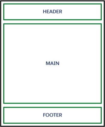The layout of a page with a header, main, and footer regions.
