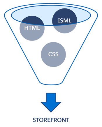 ISML templates render HTML on the browser, while CSS does the styling.
