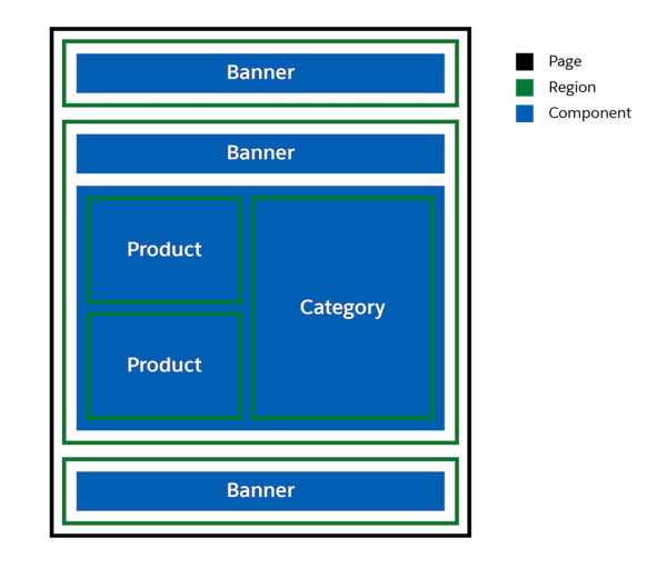 The layout of a page with regions and components.
