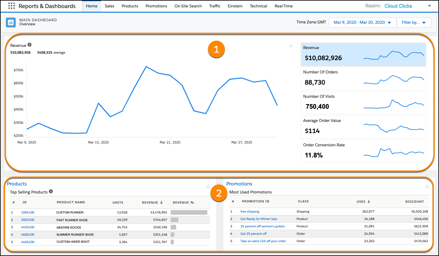The Main dashboard with highlighted charts for Revenue, Number or Orders, Number of Visits, Average Order Value, and the Order Conversion Rate, and highlighted tables for Top Selling Products, and Most Used Promotions.