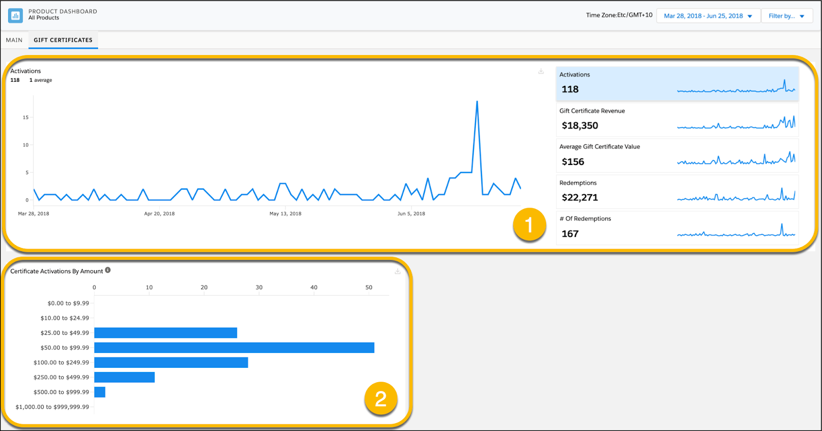 Gift certificate dashboard containing two report views; main report with activations, revenue, value, redemptions and number of redemptions options, and the certificate activation by amount.