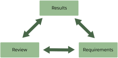 Requirements, Review, and Results boxes are interdependent.