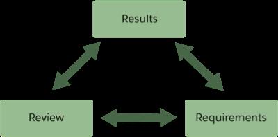 要件、確認、および結果のボックスが相互依存している。