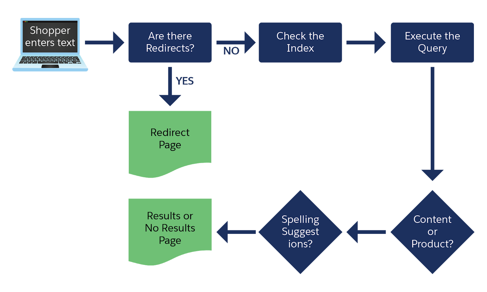B2C Commerce processes the text a shopper enters by checking for redirects, the search index, whether the results are for content or product, and spelling, and then displaying the results.