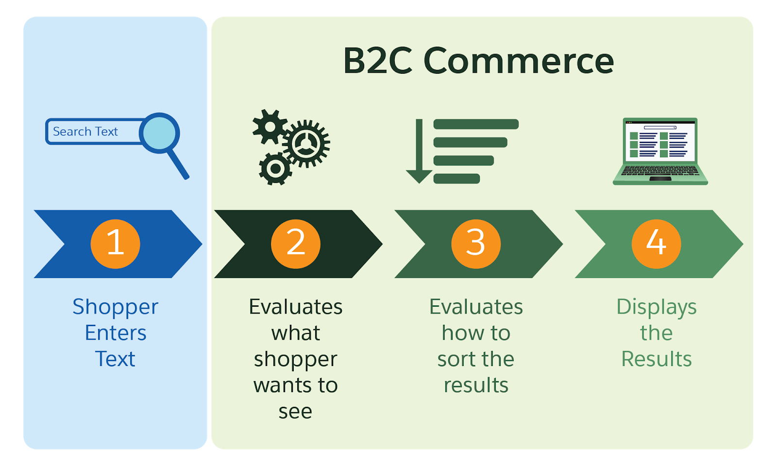 Once the shopper enters search text, B2C Commerce evaluates what they want to see and how to sort the results, then displays the results.