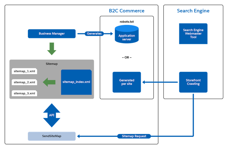 B2C Commerce sitemap topology: Create sitemaps in Business Manager, and use the B2C Commerce API SitemapMgr class in your application to serve them to the search engine.