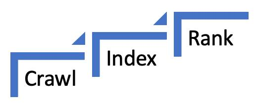 External search engine bots crawl, index, and rank.