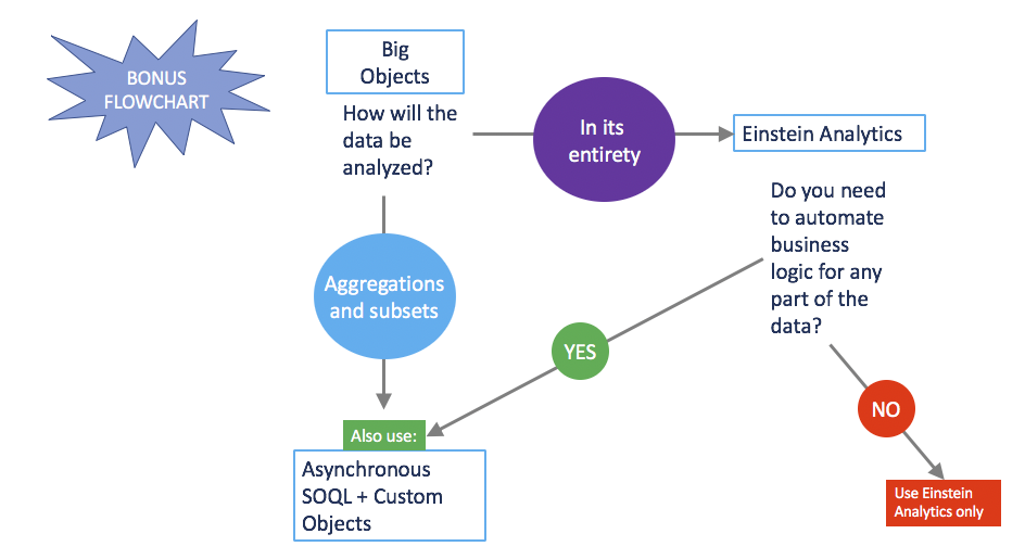 Flowchart with questions shows when to use Big Objects