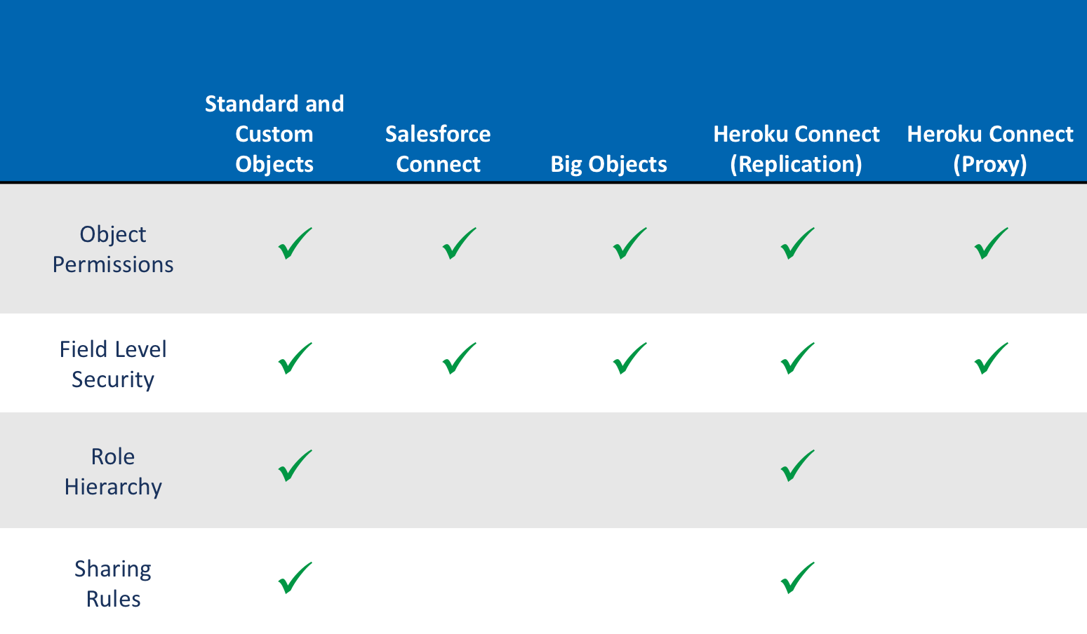 Standard and custom objects allow all Salesforce data security features: object permissions, field-level security, role hierarchy, and sharing rules. Salesforce Connect is compatible with object permissions and field level security. Big Objects allow object permissions and field-level security.