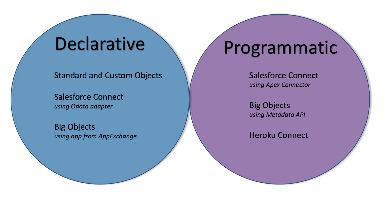 Features that you can configure with point-and-click tools and others that require a programmatic solution.